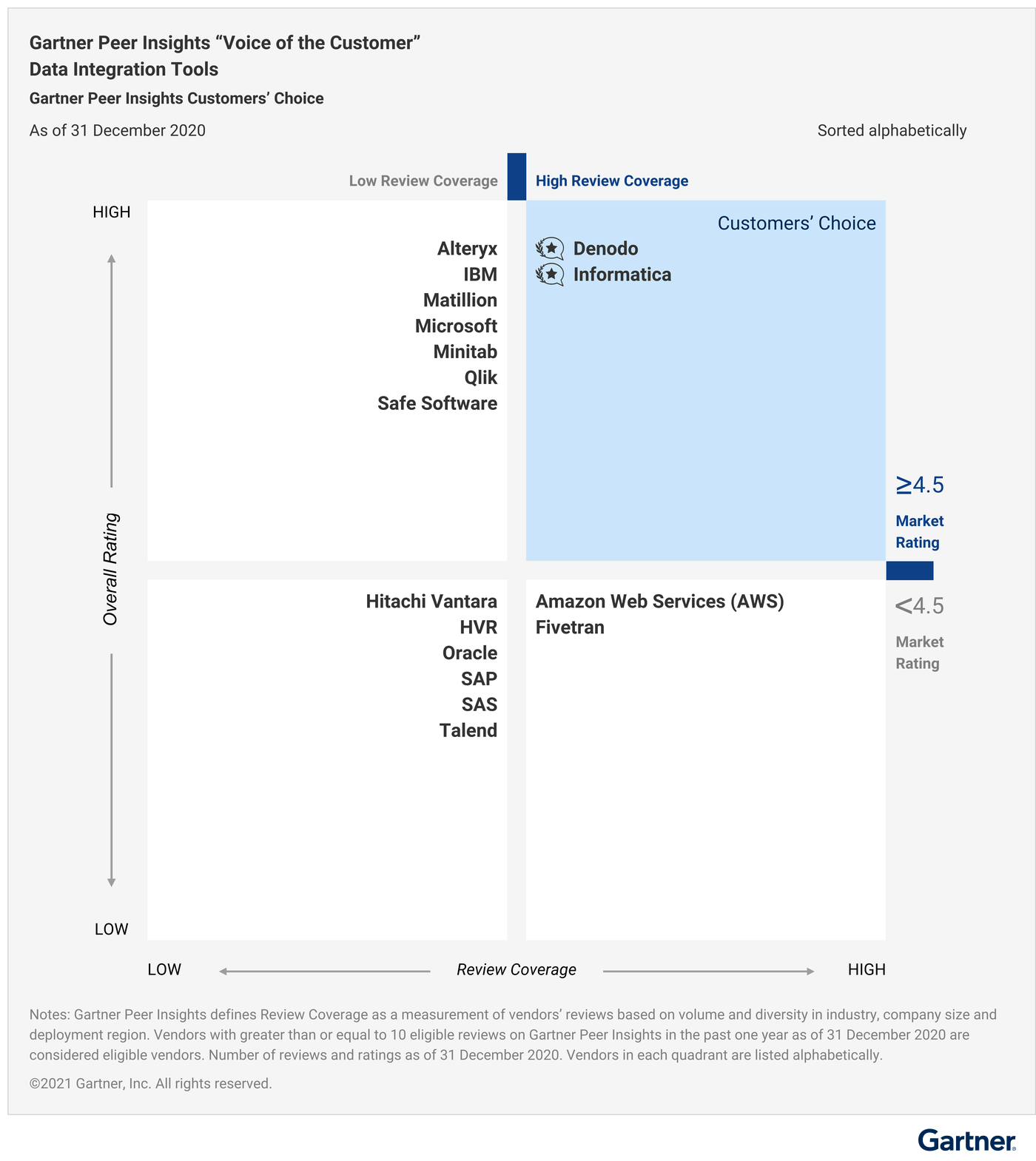 Preview of a diagram from the Gartner 2020 Magic Quadrant report