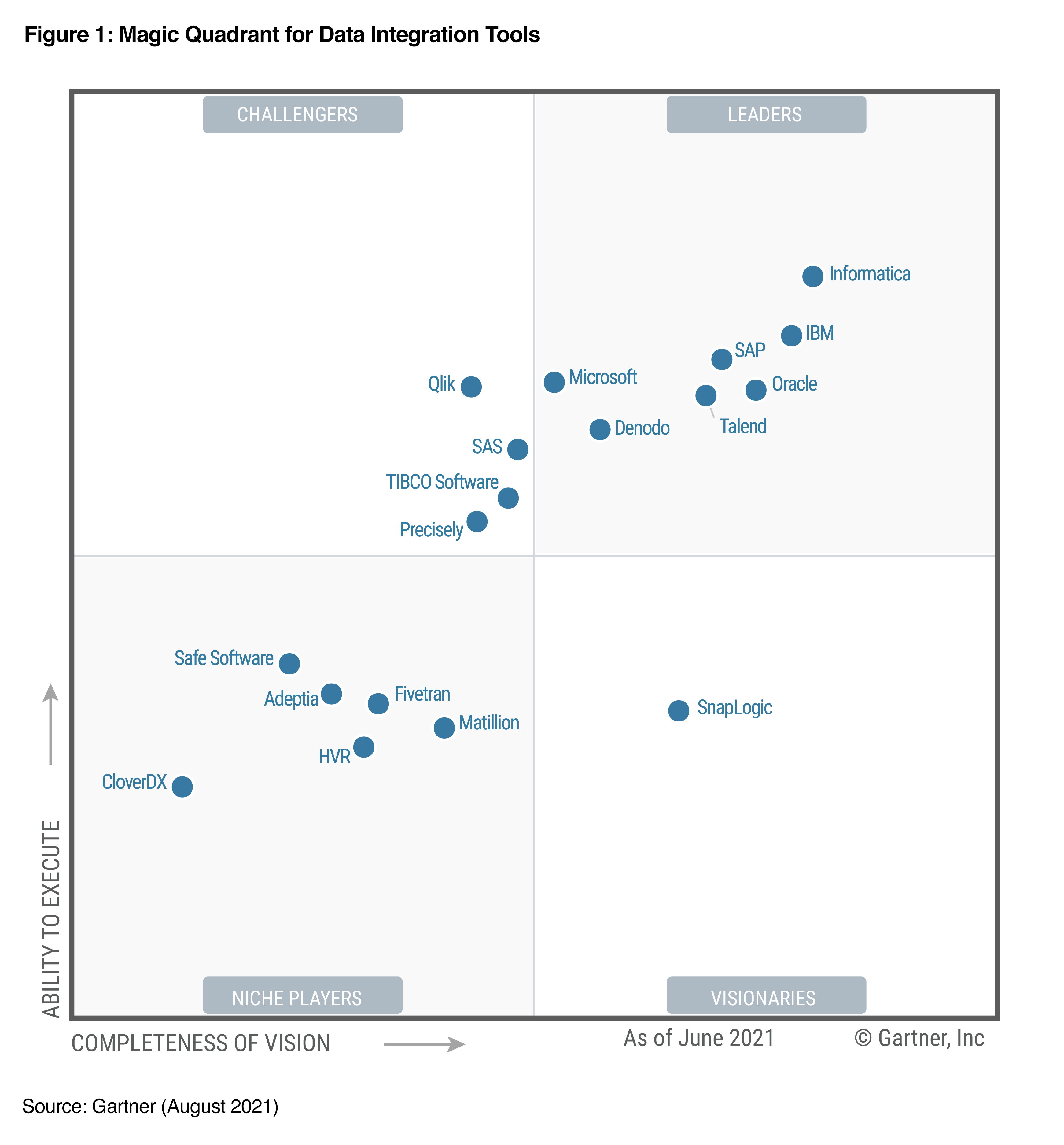 Preview of a diagram from the Gartner 2021 Magic Quadrant report