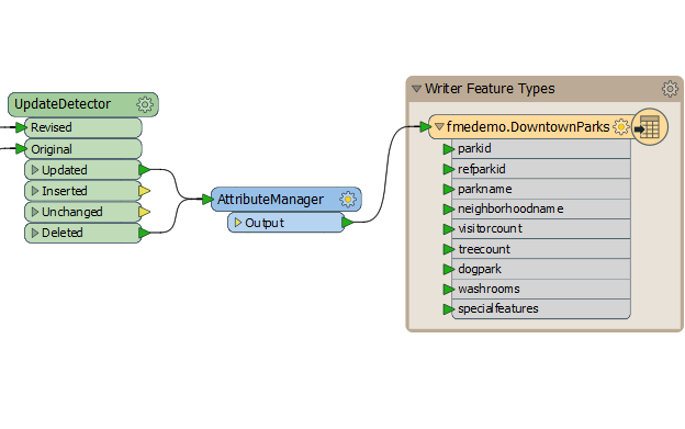 FME for Data Warehousing