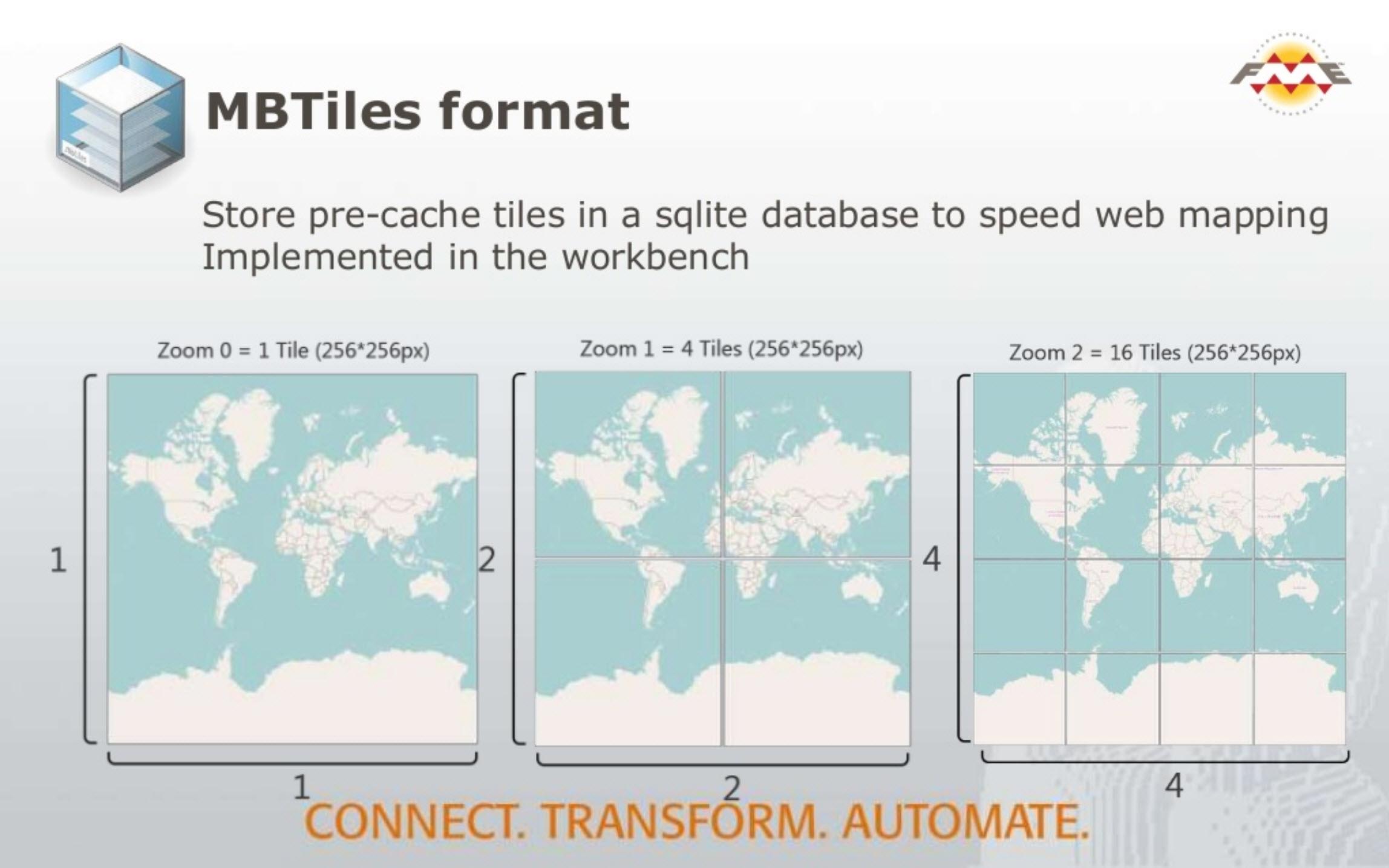 MBTiles Format FME